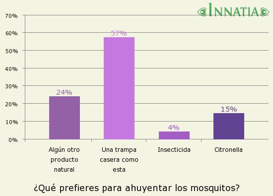 C mo hacer una trampa para mosquitos casera - Como ahuyentar mosquitos ...