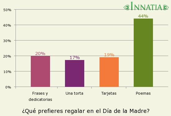 Gráfico de la encuesta: ¿Qué prefieres regalar en el Día de la Madre?