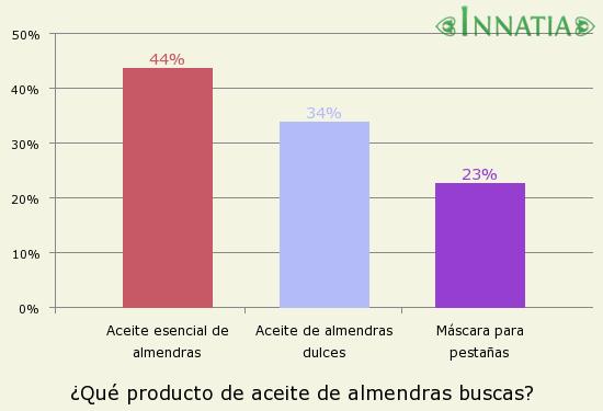 Gráfico de la encuesta: ¿Qué producto de aceite de almendras buscas?