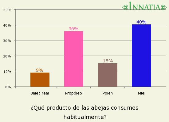 Gráfico de la encuesta: ¿Qué producto de las abejas consumes habitualmente?