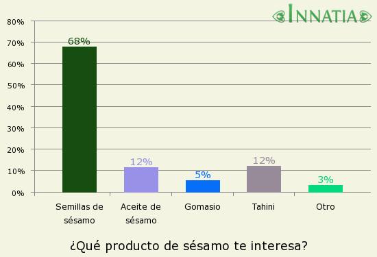 Gráfico de la encuesta: ¿Qué producto de sésamo te interesa?