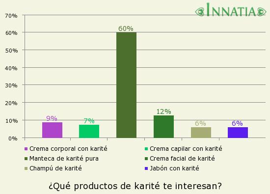 Gráfico de la encuesta: ¿Qué productos de karité te interesan?