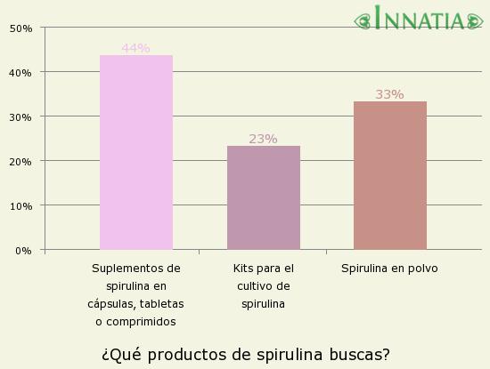 Gráfico de la encuesta: ¿Qué productos de spirulina buscas?