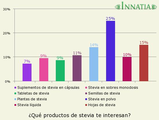 Gráfico de la encuesta: ¿Qué productos de stevia te interesan?