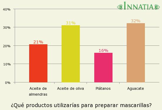 Gráfico de la encuesta: ¿Qué productos utilizarías para preparar mascarillas?