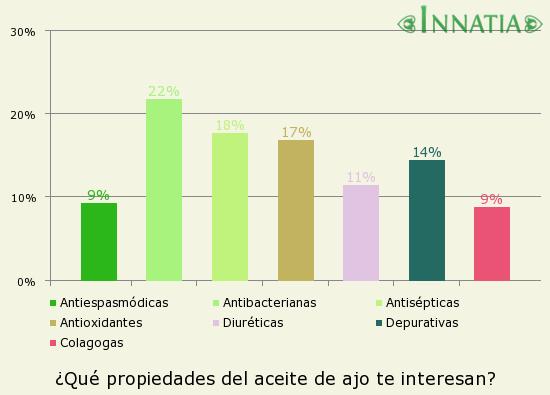 Gráfico de la encuesta: ¿Qué propiedades del aceite de ajo te interesan?