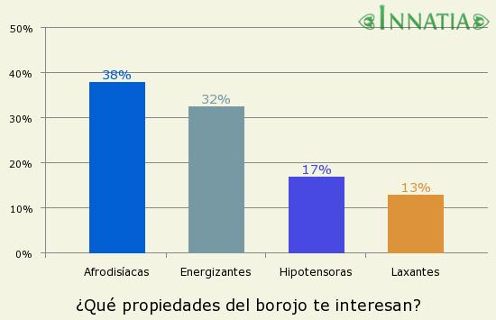 Gráfico de la encuesta: ¿Qué propiedades del borojo te interesan?