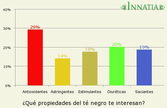 Gráfico de la encuesta: ¿Qué propiedades del té negro te interesan?