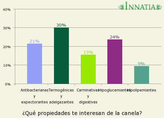 Gráfico de la encuesta: ¿Qué propiedades te interesan de la canela?