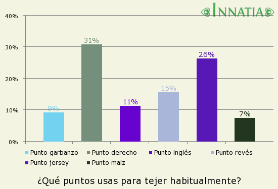 Gráfico de la encuesta: ¿Qué puntos usas para tejer habitualmente?