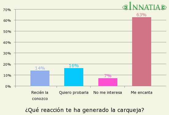 Gráfico de la encuesta: ¿Qué reacción te ha generado la carqueja?