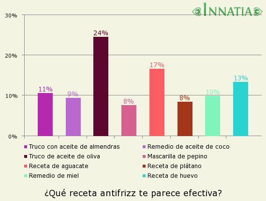 Gráfico de la encuesta: ¿Qué receta antifrizz te parece efectiva?