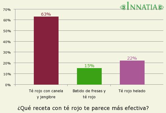 Gráfico de la encuesta: ¿Qué receta con té rojo te parece más efectiva?