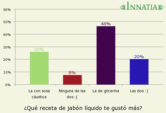 Gráfico de la encuesta: ¿Qué receta de jabón líquido te gustó más?