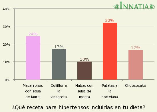 Gráfico de la encuesta: ¿Qué receta para hipertensos incluirías en tu dieta?