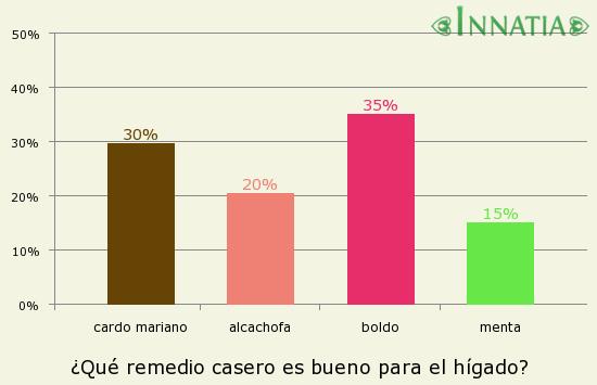 Gráfico de la encuesta: ¿Qué remedio casero es bueno para el hígado?