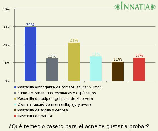Gráfico de la encuesta: ¿Qué remedio casero para el acné te gustaría probar?