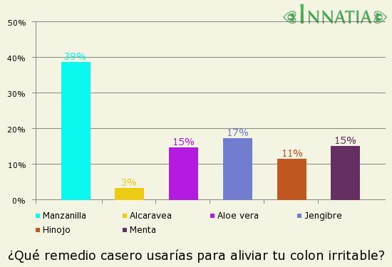 Gráfico de la encuesta: ¿Qué remedio casero usarías para aliviar tu colon irritable?