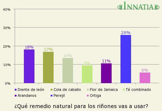 Gráfico de la encuesta: ¿Qué remedio natural para los riñones vas a usar?