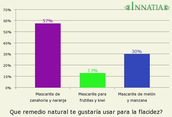 Gráfico de la encuesta: Que remedio natural te gustaría usar para la flacidez?