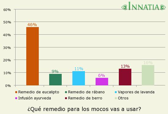 Gráfico de la encuesta: ¿Qué remedio para los mocos vas a usar?