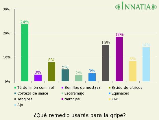 Gráfico de la encuesta: ¿Qué remedio usarás para la gripe?