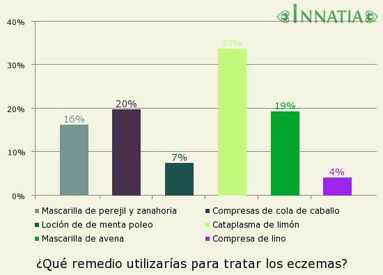 Gráfico de la encuesta: ¿Qué remedio utilizarías para tratar los eczemas?