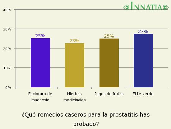 Gráfico de la encuesta: ¿Qué remedios caseros para la prostatitis has probado?