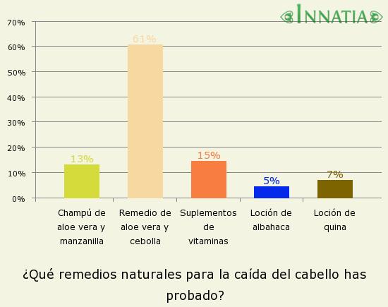 Gráfico de la encuesta: ¿Qué remedios naturales para la caída del cabello has probado?