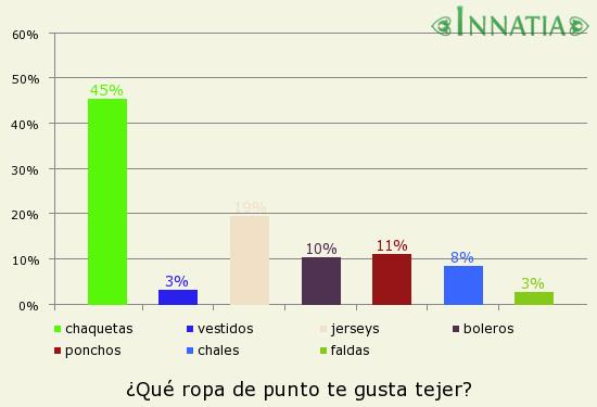 Gráfico de la encuesta: ¿Qué ropa de punto te gusta tejer?