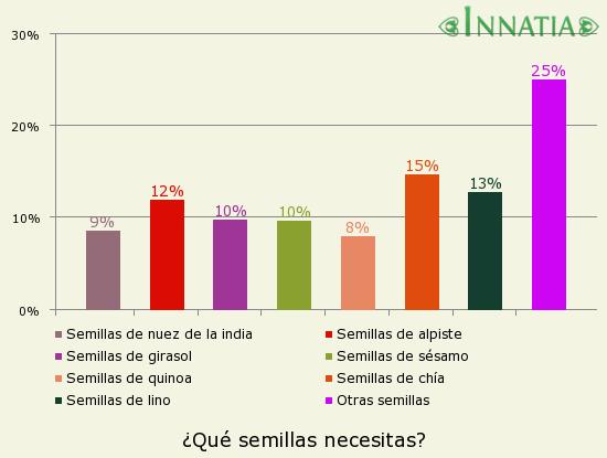 Gráfico de la encuesta: ¿Qué semillas necesitas?