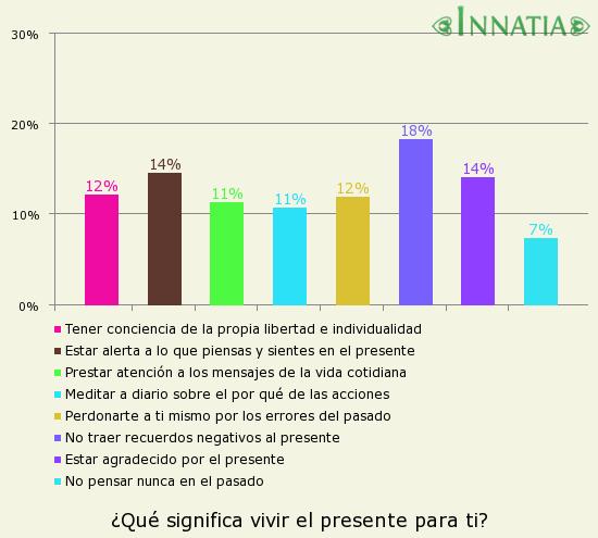 Gráfico de la encuesta: ¿Qué significa vivir el presente para ti?