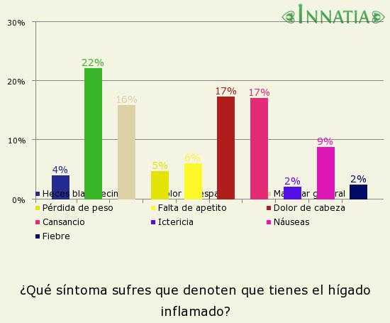 Gráfico de la encuesta: ¿Qué síntoma sufres que denoten que tienes el hígado inflamado?