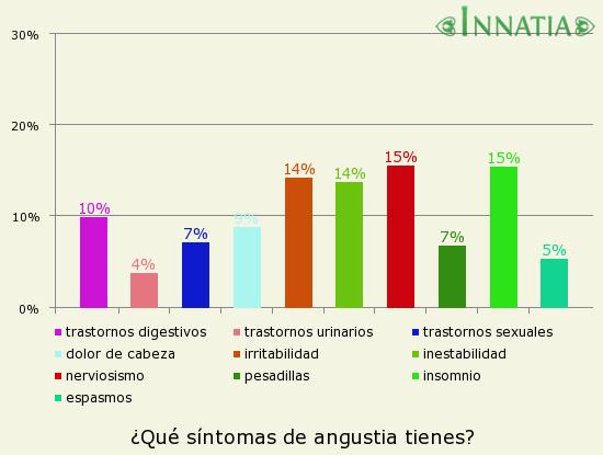 Gráfico de la encuesta: ¿Qué síntomas de angustia tienes?