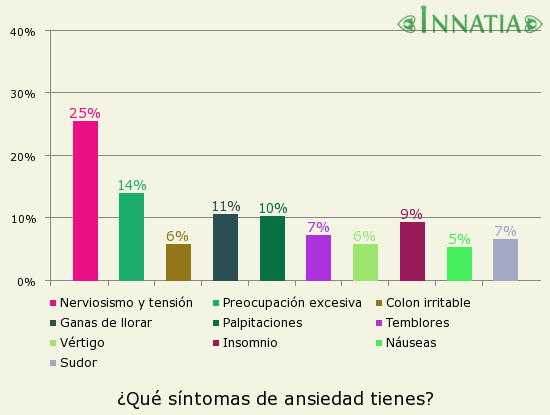 Gráfico de la encuesta: ¿Qué síntomas de ansiedad tienes?