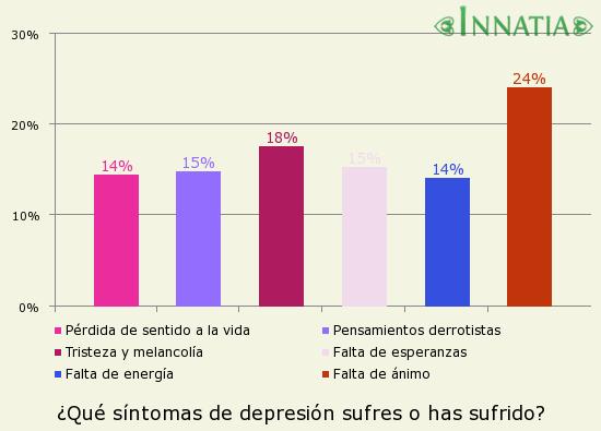 Gráfico de la encuesta: ¿Qué síntomas de depresión sufres o has sufrido?