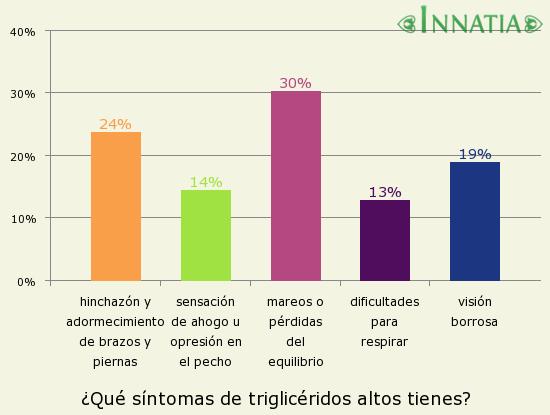 Gráfico de la encuesta: ¿Qué síntomas de triglicéridos altos tienes?
