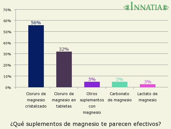 Gráfico de la encuesta: ¿Qué suplementos de magnesio te parecen efectivos?