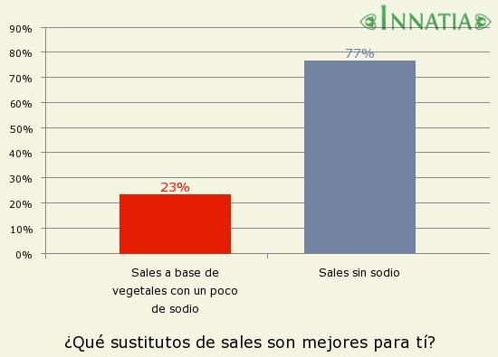 Gráfico de la encuesta: ¿Qué sustitutos de sales son mejores para tí?