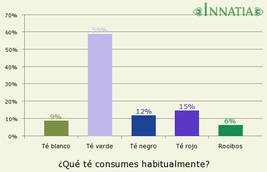 Gráfico de la encuesta: ¿Qué té consumes habitualmente?