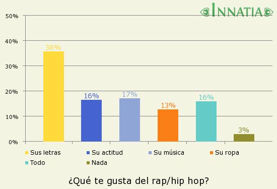 Gráfico de la encuesta: ¿Qué te gusta del rap/hip hop?