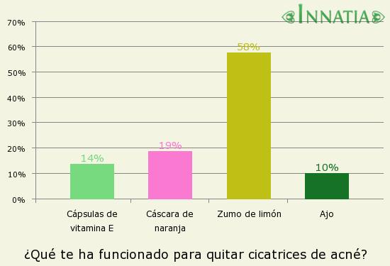 Gráfico de la encuesta: ¿Qué te ha funcionado para quitar cicatrices de acné?