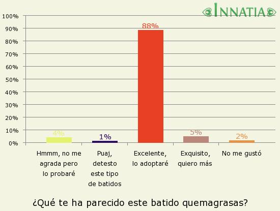 Gráfico de la encuesta: ¿Qué te ha parecido este batido quemagrasas?