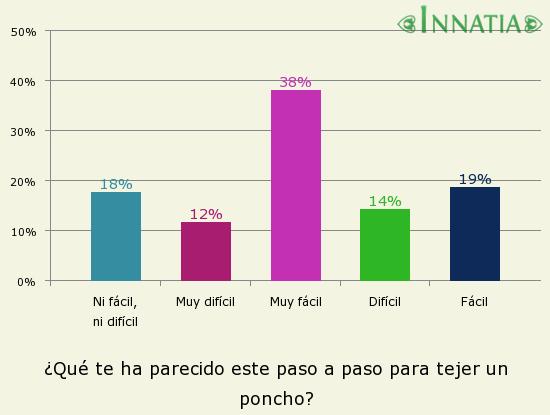 Gráfico de la encuesta: ¿Qué te ha parecido este paso a paso para tejer un poncho?