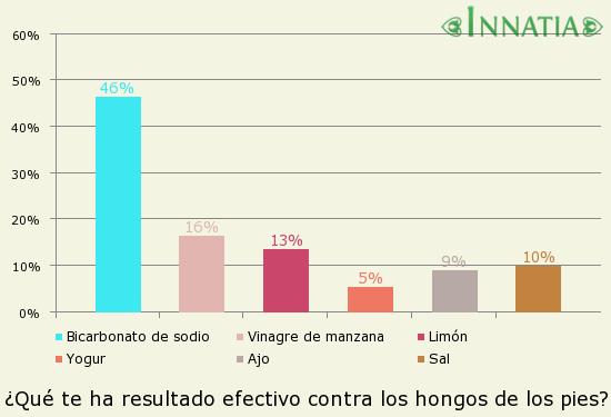 Gráfico de la encuesta: ¿Qué te ha resultado efectivo contra los hongos de los pies?