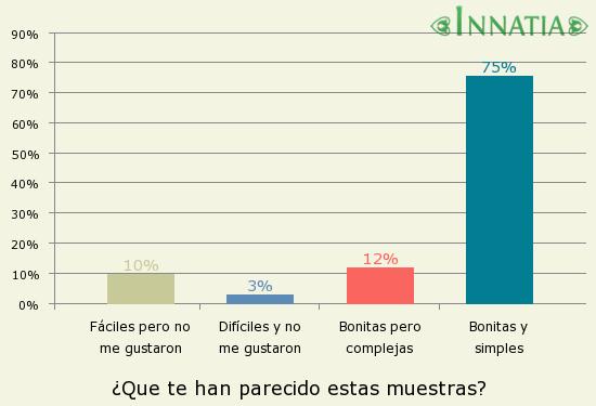 Gráfico de la encuesta: ¿Que te han parecido estas muestras?