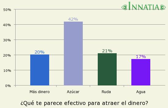 Gráfico de la encuesta: ¿Qué te parece efectivo para atraer el dinero?