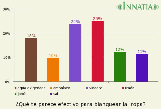 Gráfico de la encuesta: ¿Qué te parece efectivo para blanquear la  ropa?