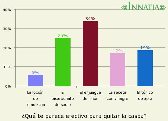Gráfico de la encuesta: ¿Qué te parece efectivo para quitar la caspa?