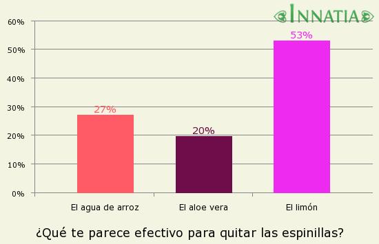 Gráfico de la encuesta: ¿Qué te parece efectivo para quitar las espinillas?